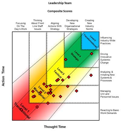 Leadership Nexus Chart